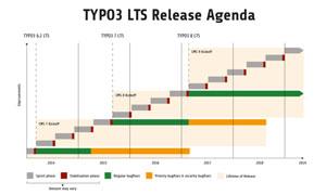 Typo3 LTS Listenbild