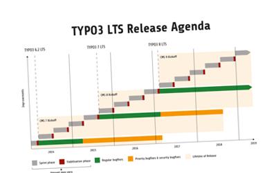 Typo3 LTS Fokusbild